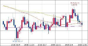 ^GSPC - S&P 500 ユーロドル 1.1368-1.1373 50/75/900