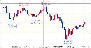 ^GSPC - S&P 500 日経平均先物 20,920.00↓ (19/01/19 05:30)   +290.00