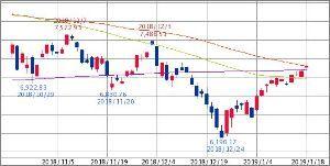 ^GSPC - S&P 500 NASDAQ 7,149.86↑ (19/01/18 15:43 EST)   +65.4