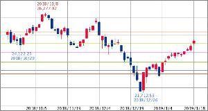 ^GSPC - S&P 500 Dow 24,659.97↓ (19/01/18 15:50 EST)   +289.87