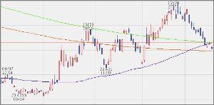 ^GSPC - S&P 500 VIXM 24.17 -0.47 (-1.9075%)  75/400/450