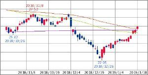 ^GSPC - S&P 500 XLF FINANCIAL SELECT SECTOR   25.96   +0.40 (+1.58