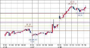 ^GSPC - S&P 500 Dow 24,706.35↓ (19/01/18 16:20 EST)   +336.25