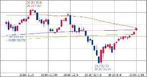 ^GSPC - S&P 500 Dow 24,671.07↓ (19/01/18 15:46 EST)   +300.97