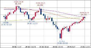 ^GSPC - S&P 500 NYダウ先物 ドル建 24,544.00   (19/01/22 02:44 CST) -143.0