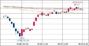^GSPC - S&P 500 HYG HIGH YIELD CORPORATE BOND   84.73   -0.08 (-0.