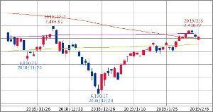 ^GSPC - S&P 500 NASDAQ 7,281.72↓ (19/02/08 15:43 EST)   -6.62