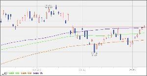 ^GSPC - S&P 500 UUP 25.72 +0.03 (+0.1168%) 75/100/150 75日線上