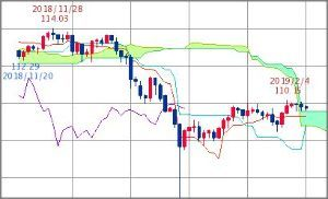 ^GSPC - S&P 500 円ドル 109.72-109.75