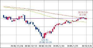 ^GSPC - S&P 500 IWM RUSSELL 2000 ETF  149.70   +0.01 (+0.01% 15:39