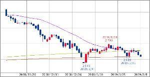 ^GSPC - S&P 500 米10年債 2.634   (19/02/08 13:30 EST)  25/400/500