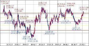 ^GSPC - S&P 500 Gold先物(COMEX) 1,319.00   (19/02/08 15:31 EST)   +4