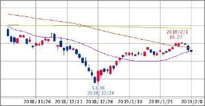 ^GSPC - S&P 500 XLE ENERGY SELECT SECTOR  62.70   -0.52 (-0.83% 15
