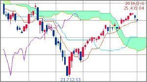 ^GSPC - S&P 500 Dow 25,021.55↑ (19/02/08 15:49 EST)   -147.98