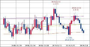 ^GSPC - S&P 500 ユーロドル 1.1328-1.1333 600/800/1000