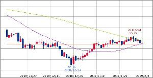 ^GSPC - S&P 500 原油(WTI原油先物) 52.65   (19/02/08 15:35 EST)   +0.01 (