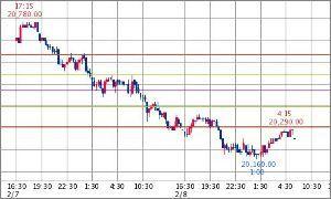 ^GSPC - S&P 500 日経平均先物 20,250.00↓ (19/02/09 05:30)   -40.00 (