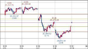 ^GSPC - S&P 500 Dow 25,161.66↑ (19/02/11 09:40 EST)   +55.33