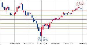 ^GSPC - S&P 500 Dow 25,015.71↓ (19/02/08 15:51 EST)   -153.82