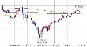 ^GSPC - S&P 500 Dow 25,020.09↑ (19/02/08 15:46 EST)   -149.44
