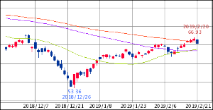 ^GSPC - S&P 500 XLE ENERGY SELECT SECTOR 65.47   -1.13 (-1.70% 15: