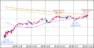 ^GSPC - S&P 500 XLE ENERGY SELECT SECTOR 67.29   +0.47 (+0.70%) 25