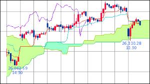 ^GSPC - S&P 500 Dow 26,462.08↑ (19/04/25 16:20 EST) -134.97 (