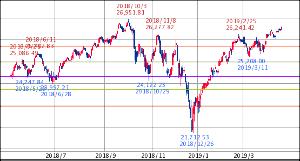 ^GSPC - S&P 500 Dow 26,559.54↓ (19/04/18 16:20 EST) +110.00 (