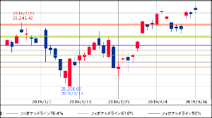 ^GSPC - S&P 500 26,452.66↑ (19/04/16 16:20 EST) +67.89 (+0.26
