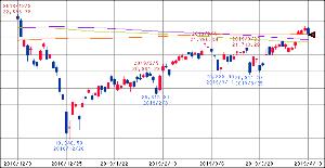 ^GSPC - S&P 500 15:00 日経225 22090.12 -187.85 200/300/350