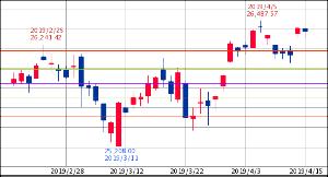 ^GSPC - S&P 500 Dow 26,384.77↑ (19/04/15 16:20 EST) -27.53 (-