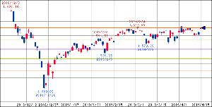 ^GSPC - S&P 500  TOPIX 1627.93 +22.53