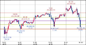 ^GSPC - S&P 500 Dow 26,430.14↑ (19/05/01 16:20 EST) -162.77 (