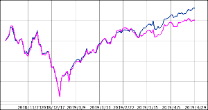 ^GSPC - S&P 500 SP500青/Dow赤 6ヶ月