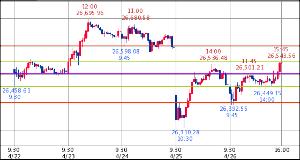 ^GSPC - S&P 500 Dow 26,543.33↑ (19/04/26 16:20 EST) +81.25 (+