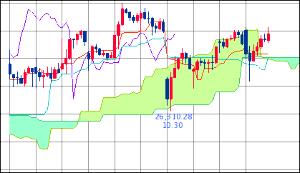 ^GSPC - S&P 500 Dow 26,592.91↑ (19/04/30 16:20 EST) +38.52 (+