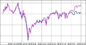 ^GSPC - S&P 500 コンバンハ NK赤/TOPIX青 6ヶ月