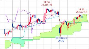 ^GSPC - S&P 500 Dow 26,554.39↑ (19/04/29 16:20 EST) +11.06 (+