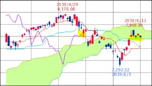 ^GSPC - S&P 500 NASDAQ 7,796.65↓ (19/06/14 16:30 EST) -40.47