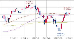 ^GSPC - S&P 500 Dow 26,106.77↓ (19/06/13 16:20 EST) 前日比+101.9