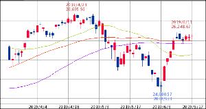 ^GSPC - S&P 500 Dow 26,112.53↑ (19/06/17 16:20 EST) 前日比+22.92