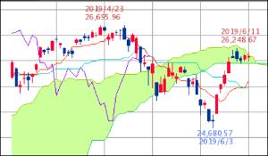 ^GSPC - S&P 500 Dow 26,089.61↓ (19/06/14 16:20 EST) -17.16 (-