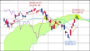 ^GSPC - S&P 500 Dow 26,004.83↓ (19/06/12 16:20 EST) 前日比-43.68