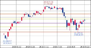 ^GSPC - S&P 500 Dow 26,252.24↓ (19/08/22 16:20 EST) 前日比+49.51