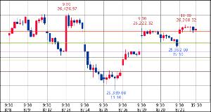 ^GSPC - S&P 500 Dow 26,202.73↓ (19/08/21 16:20 EST) 前日比+240.2