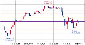 ^GSPC - S&P 500 Dow 25,962.44↓ (19/08/20 16:20 EST) 前日比-173.3