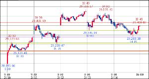 ^GSPC - S&P 500 Dow 29,398.08↓ (20/02/14 16:20 EST) 前日比-25.23