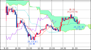 ^GSPC - S&P 500 Dow 29,232.19↑ (20/02/18 16:20 EST) 前日比-165.8