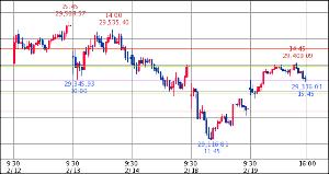 ^GSPC - S&P 500 Dow 29,348.03↑ (20/02/19 16:20 EST) 前日比+115.8