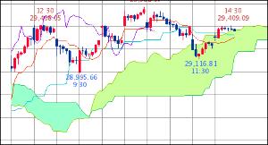 ^GSPC - S&P 500 Dow 29,360.85↓ (20/02/19 15:35 EST) 前日比+128.6